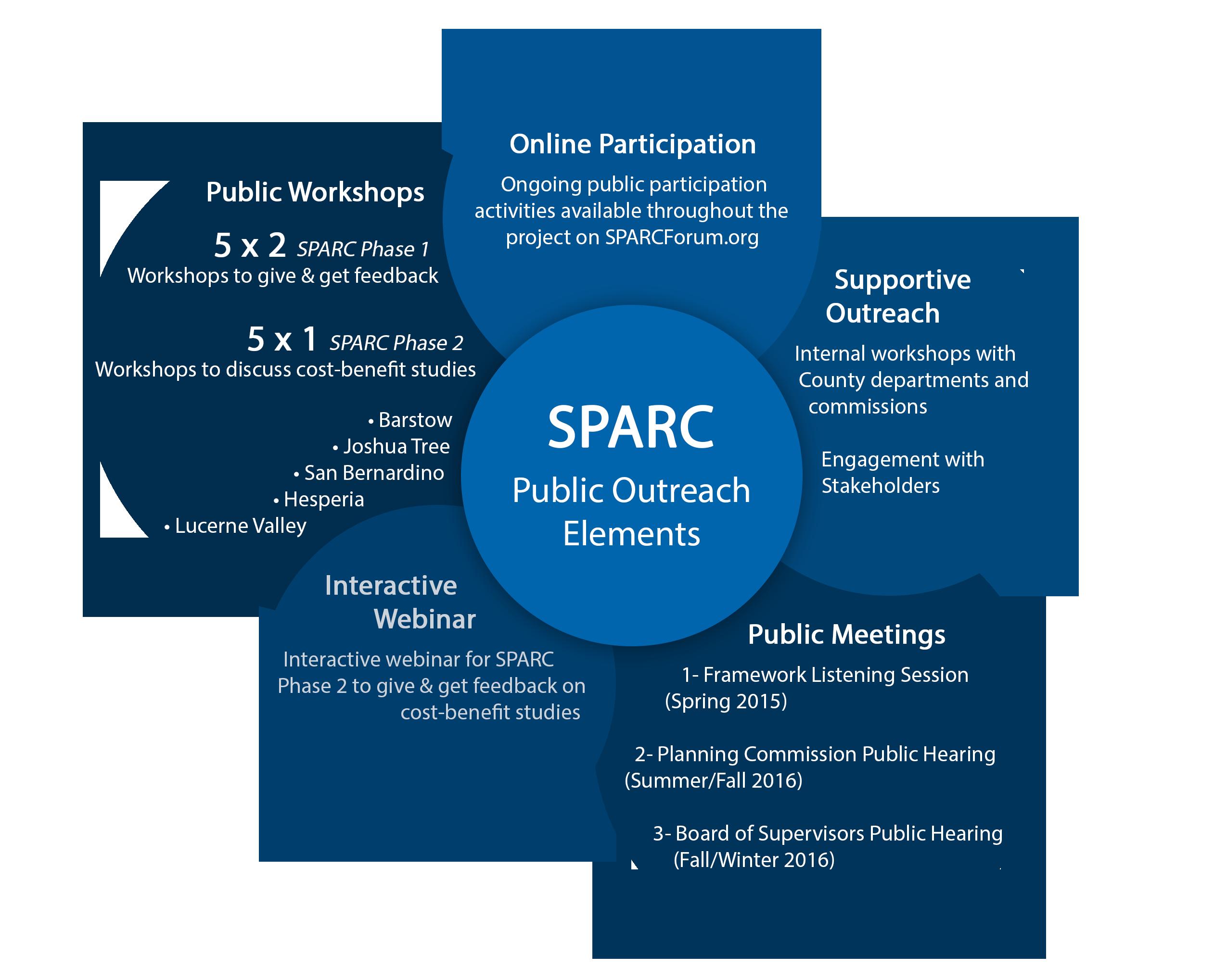 SPARC Forum - Show
