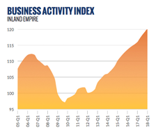 Business activity index